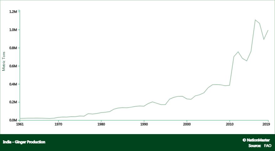 بزرگترین کشوره های تولید کننده زنجبیل